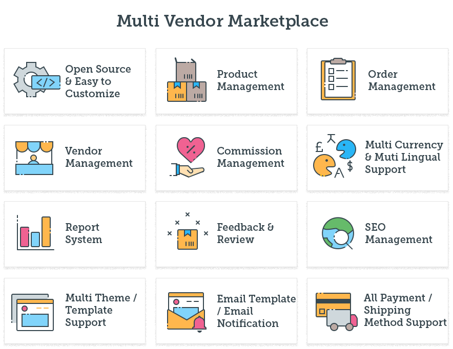features of marketplace