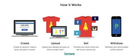 how online t-shirts business works