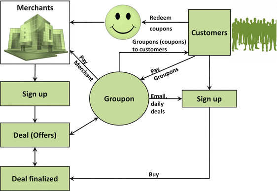 Groupon Business Model and Process